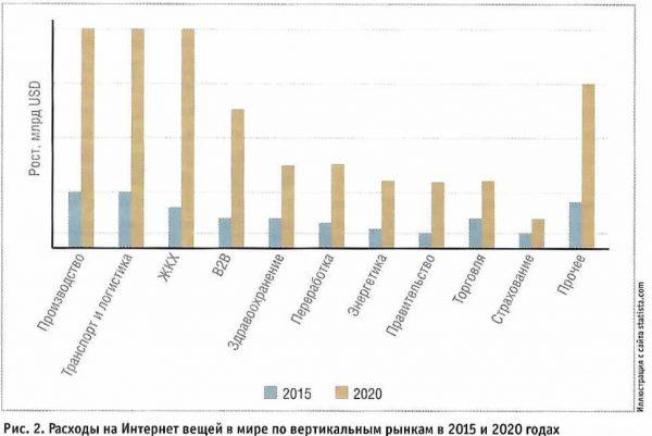 Расходы на IoT