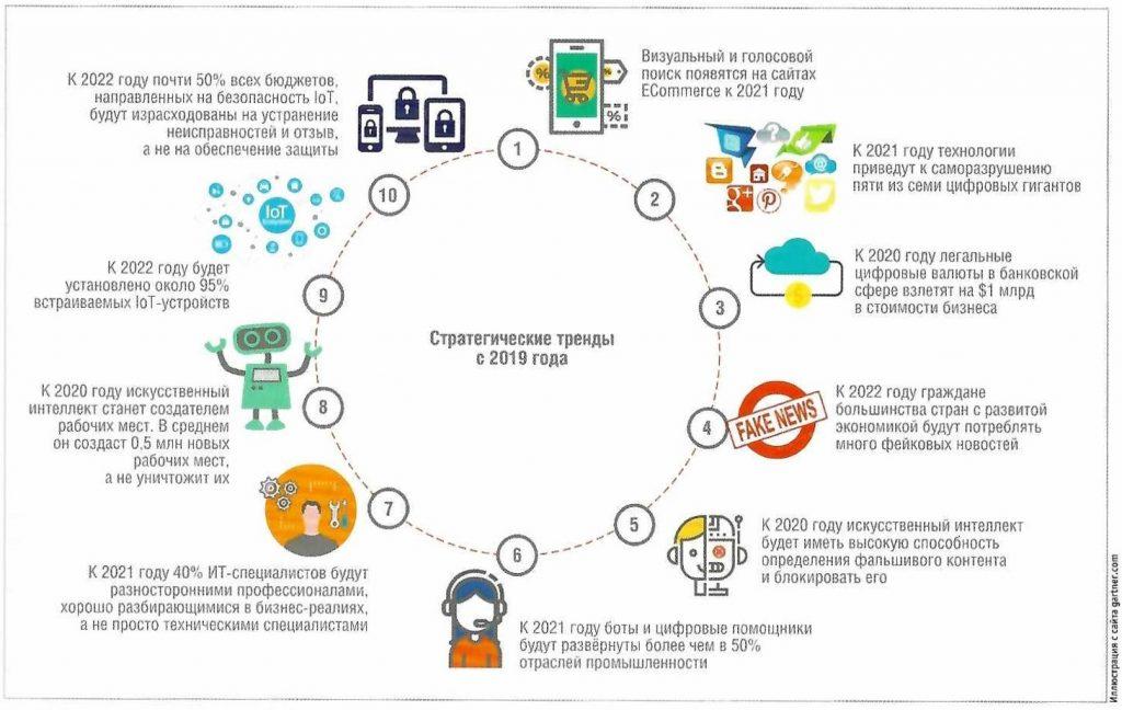 Стратегия развития IoT